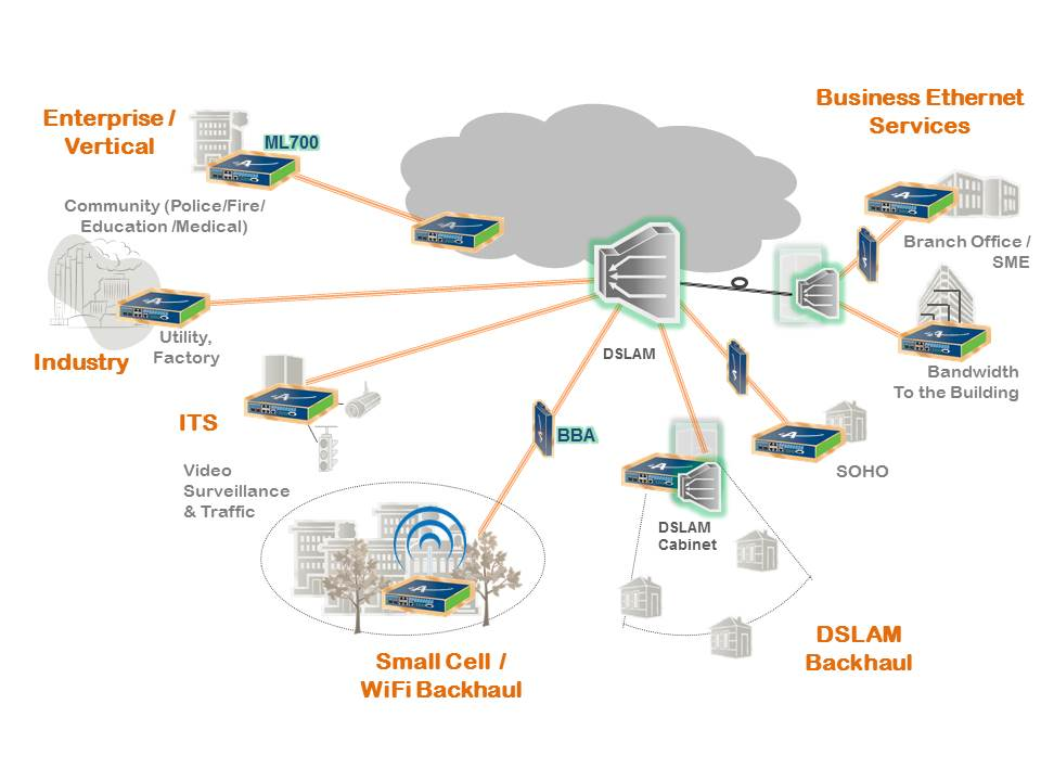 Isdn Wiring Diagram Ml700 Applications Actelis Networks