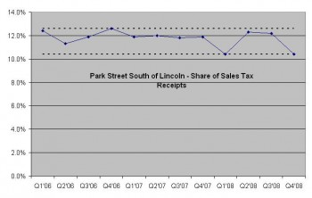 Park Street South of Lincoln - Share of Sales Tax Receipts