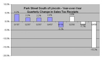Park Street South of Lincoln - YoY Quarterly Change in Sales Tax Receipts