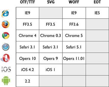 Tabla Compatibilidad de Fuentes entre Browsers