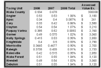 2008 Wake County Tax Rates for Real Estate - Good News