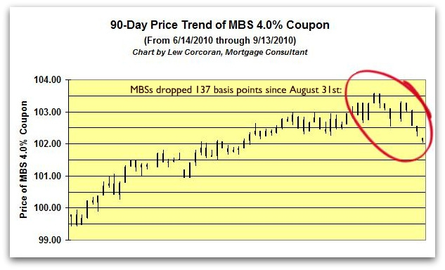 Mortgage Rate Forecast for September 13, 2010 - Improving, or?