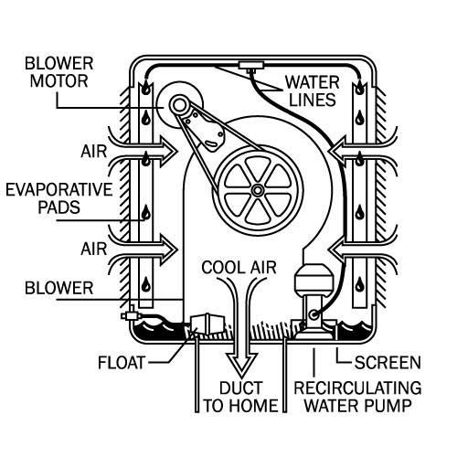 swamp cooler diagram swamp cooler diagram