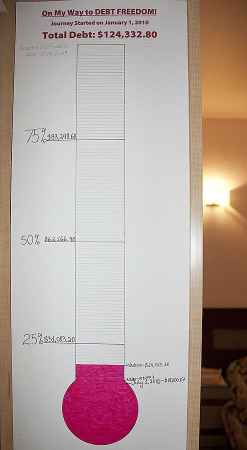 debt payoff chart