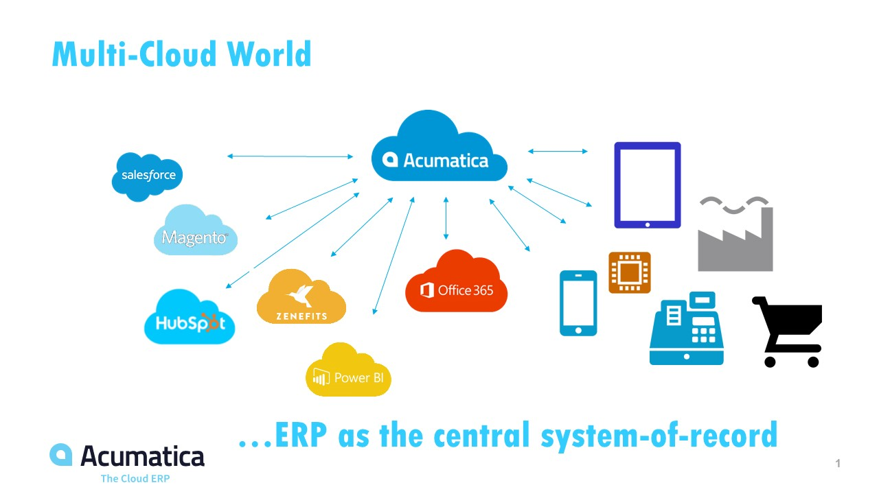 Wholesale Distribution Erp Software Why Businesses Who Embrace The Multi Cloud World Are Setup