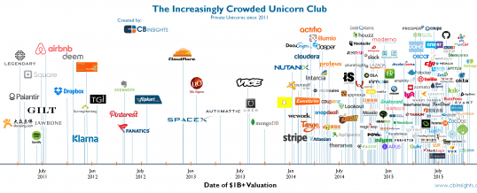Wow – There are Quite a Few Unicorns – VC, Angel Investing, Startups – Do these valuations make economic sense? :)