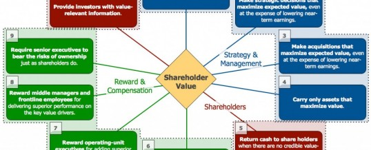 The 4 ways to Create Shareholder Value