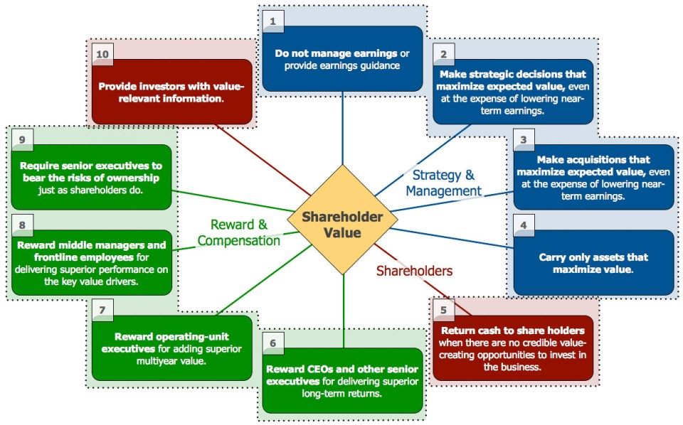 ten-ways-to-create-shareholder-value[1]