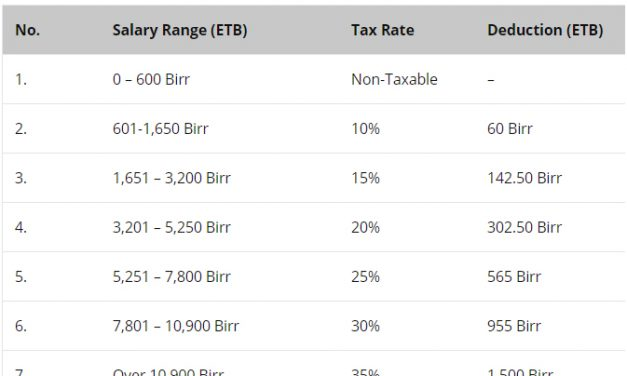 April 2019 Gross  Net Salary Calculation in Ethiopia Latest
