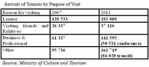 Arrivals of tourism