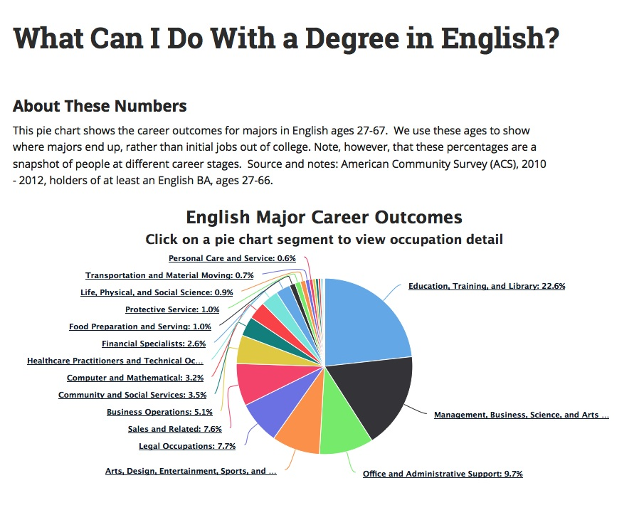 What Can I Do With an English Major? Connected Departments