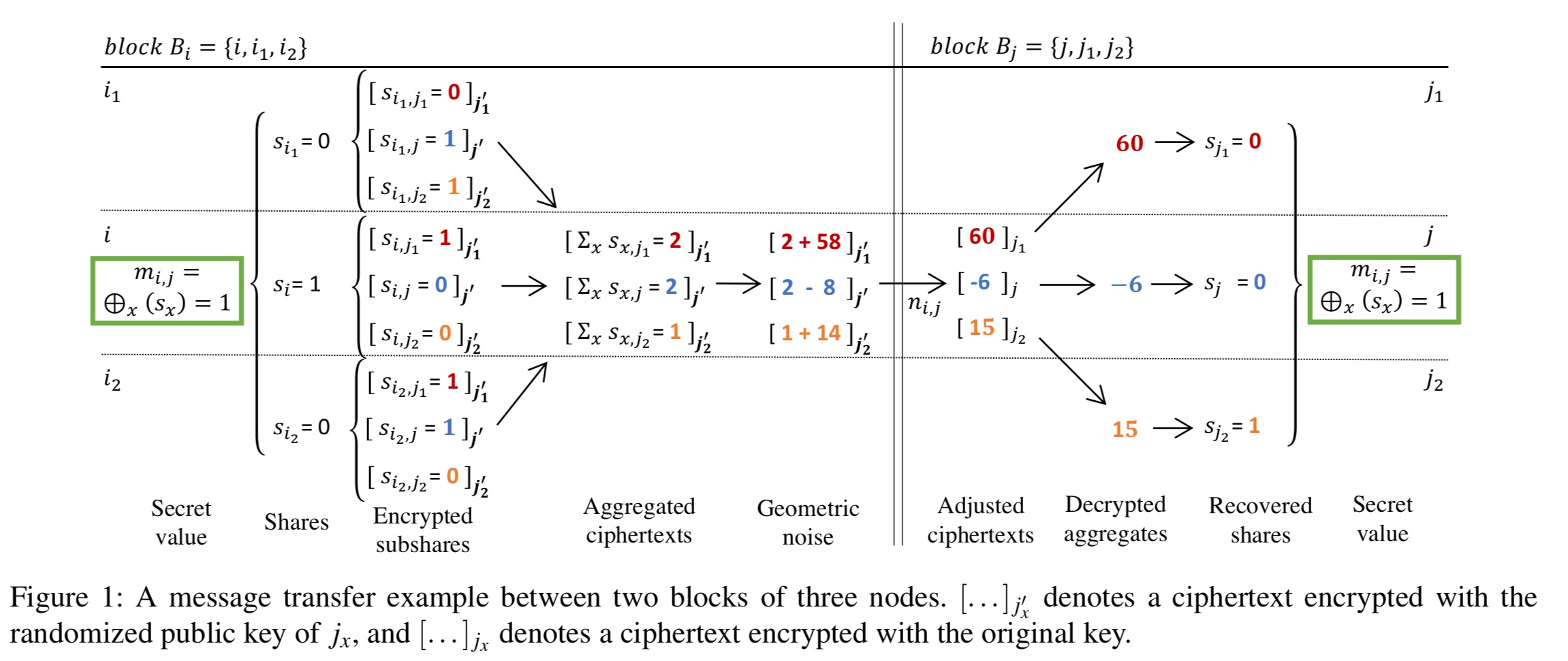 Bad Set Of Key/value Pairs For Associative Array The Morning Paper An Interesting Influential Important Paper