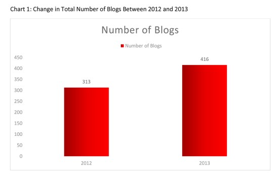 Law Firm Blogs in 2012 and 2013