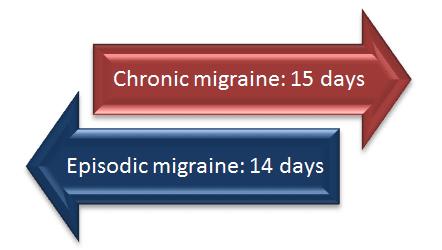 charlotte headache migraine trudenta