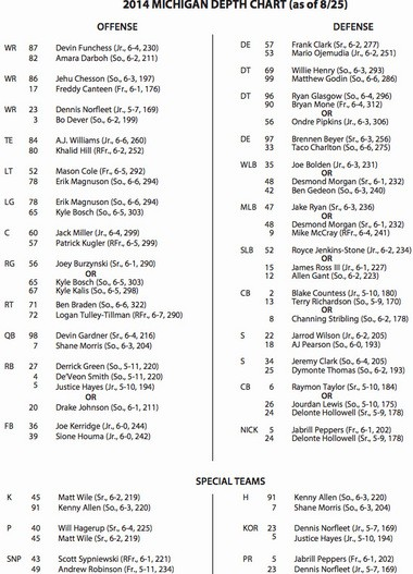 Michigan releases first 2014 depth chart Derrick Green a starter