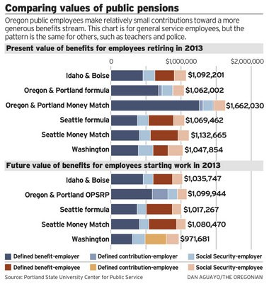 Oregon PERS retirees net better benefits than in neighboring states