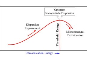 Effects of sonication energy on the dispersion of carbon nanotubes in a vinyl ester matrix and associated thermo-mechanical properties