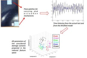 Detection of low-velocity impact-induced delaminations in composite laminates using AutoRegressive models