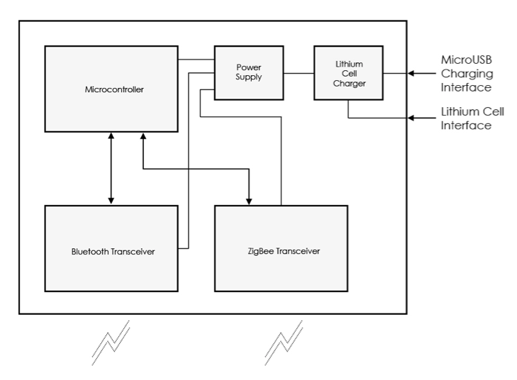block diagram iphone 4