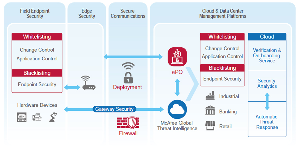 IoT Security Services - Embedded IoT WISE-PaaS - Advantech