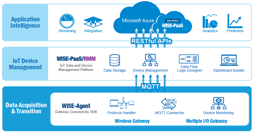 Embedded_WISE-PaaS IoT Software Services - Advantech WISE-PaaS