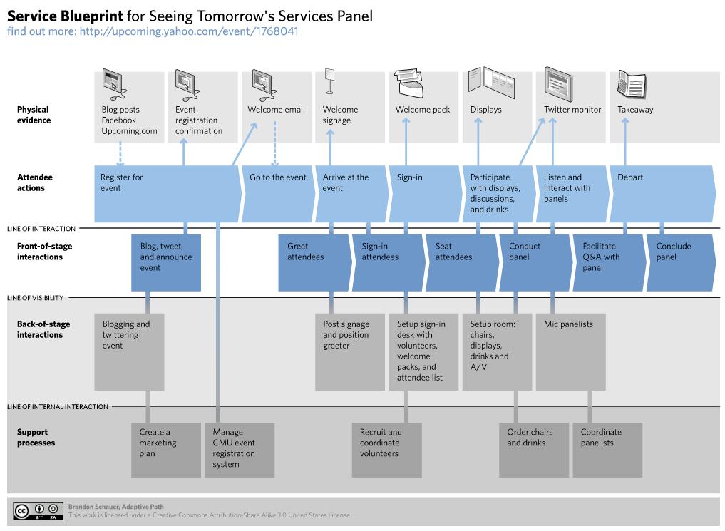 Como Disenar Servicios A Traves Del Service Blueprint
