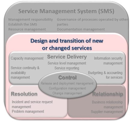 ISO 20000 Design and Transition of New or Changed Services