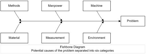 fishbone diagram example 4