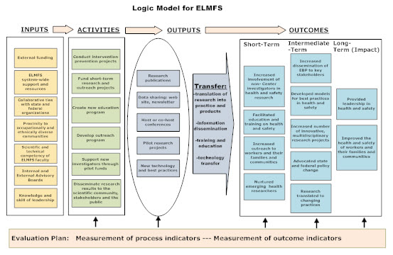 logic models · AEA365