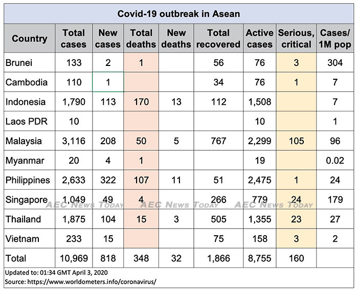 covid 19 in asean update for april 15