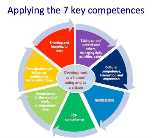 cv competence elaboration de reporting