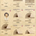 The Most Popular Books of All Time (Infographic)