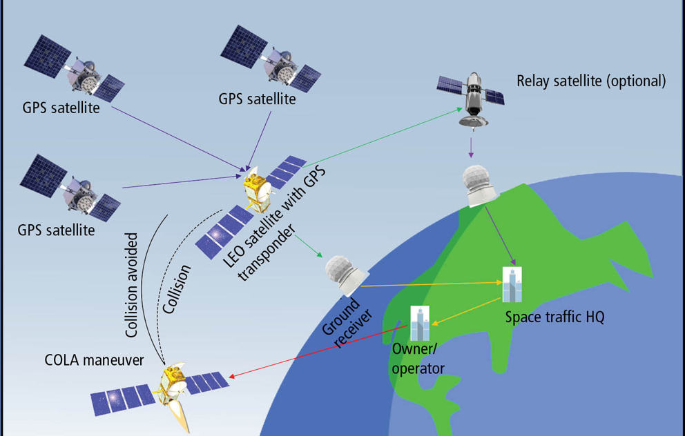 On-Board GPS Transponders for Small Sats The Aerospace Corporation