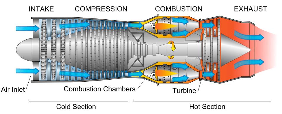 turbine engine diagram fan blades