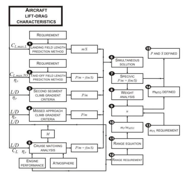 Preliminary sizing \u2013 Matching Chart Aerospace Engineering