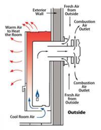 DIRECT-VENT furnaces Williams | AeroVentic