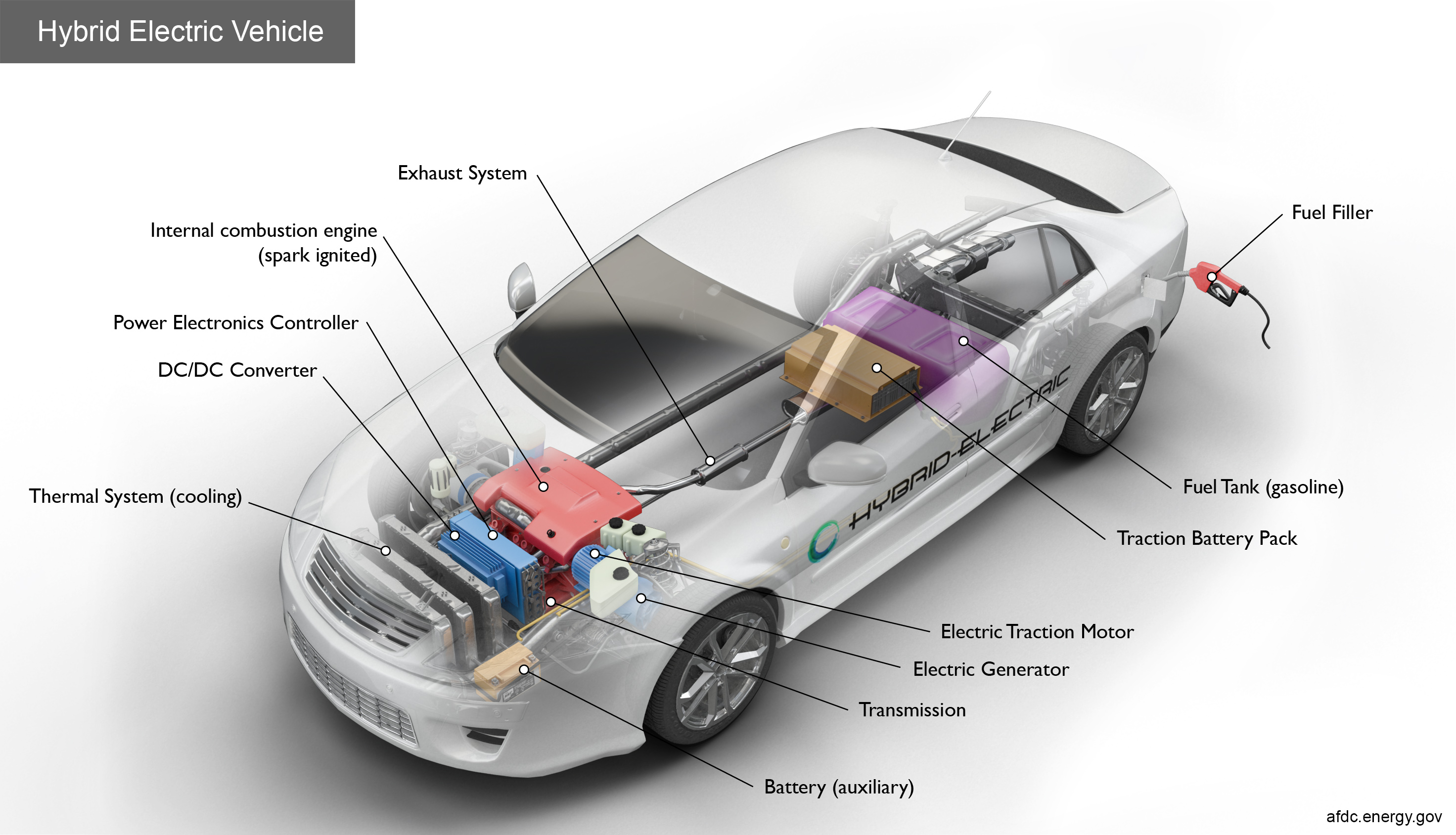 For Electric And Hybrid Vehicles Alternative Fuels Data Center How Do Hybrid Electric Cars Work