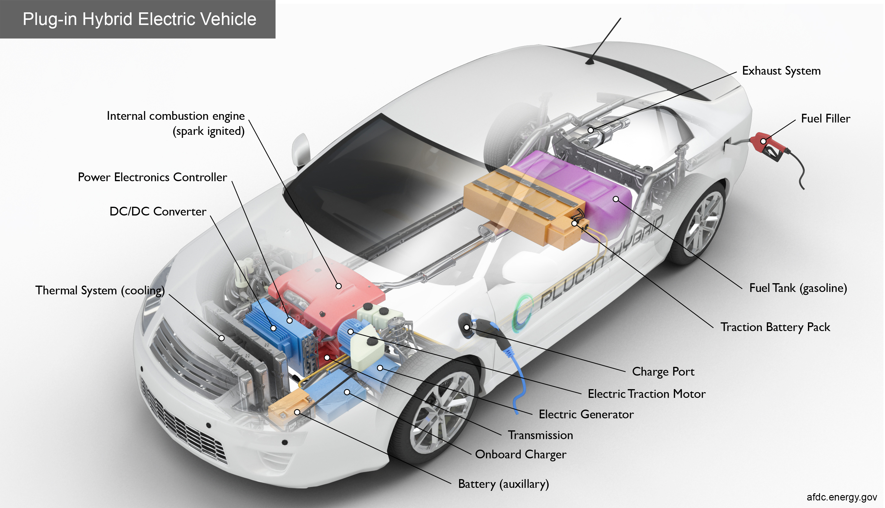 For Electric And Hybrid Vehicles Alternative Fuels Data Center How Do Plug In Hybrid Electric Cars