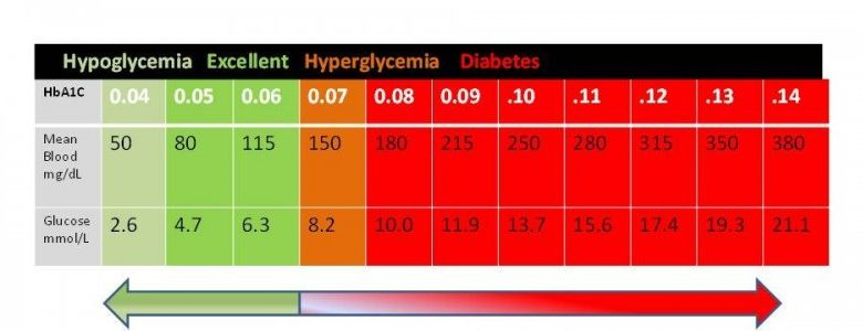 What Is a Normal Blood Sugar Level? - AFDiabetics
