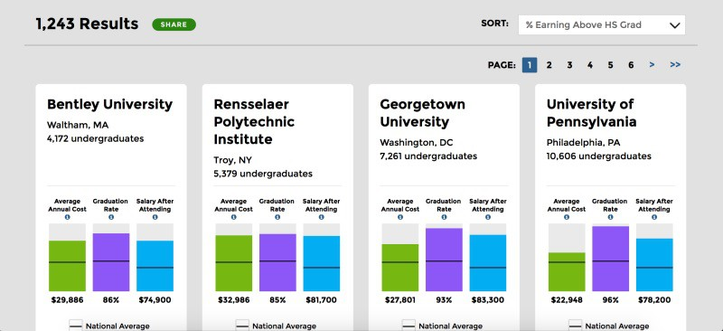 The White House\u0027s New Website Uses Data to Compare Colleges @gizmodo