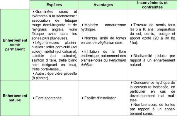 800px-Tableau_comparatif_enherbement_seme_naturel