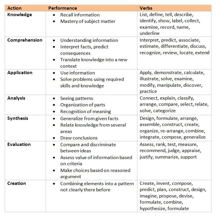 Bloom\u0027s Taxonomy A Focus on Learning Outcomes