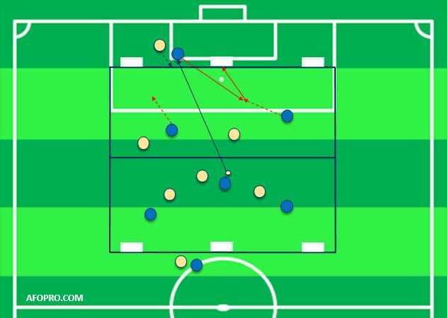 ejercicio futbol tercer hombre