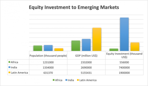 Equity-Investment-to-Emerging-Markets-768x449