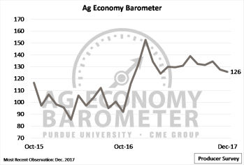 Figure 1. Purdue/CME Group Ag Economy Barometer, October 2015-December 2017.