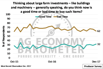 "Figure 7. Share of respondents that think now is a ""good time"" and ""bad time"" to make large farm investments, October 2015 – December 2017."