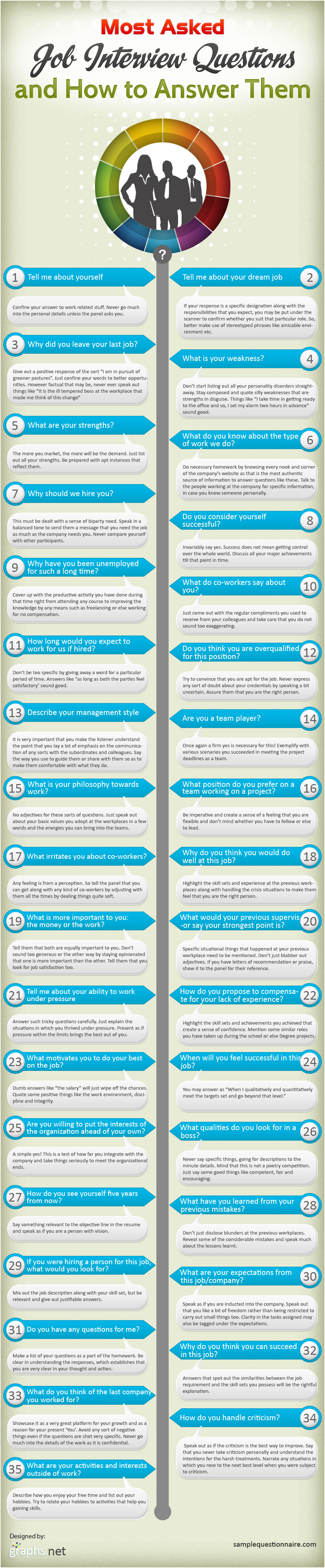 questions managers will ask about your resume years cover 12 questions managers will ask about your resume years 12 questions to ask your future employer