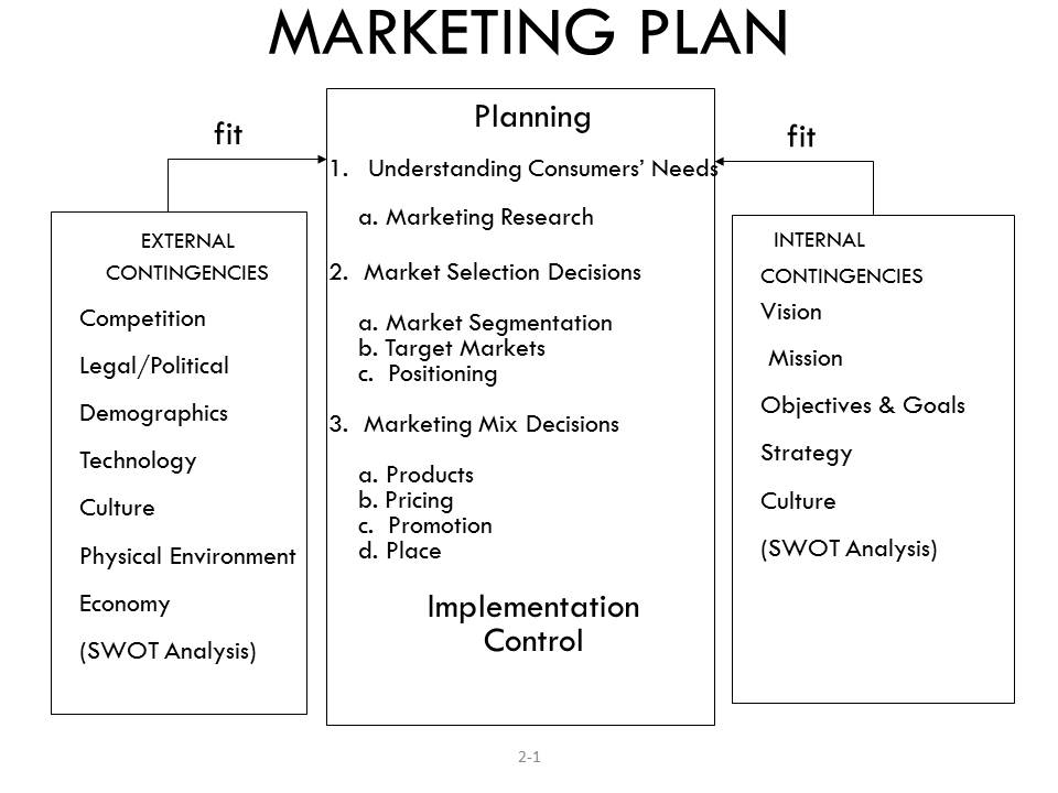 Small Business Marketing Plan Template Writing Business Marketing