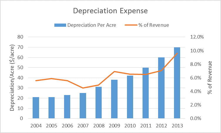 depreciation and new equipment Section 179 deduction: business equipment depreciation updated: 11/12/10 most new business equipment can be either depreciated over its useful life or expensed immediately under internal revenue code section 179.