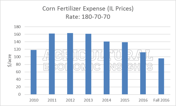 Lower Fertilizer Prices. Ag Trends. Ag Econ. Agricultural Economic Insights